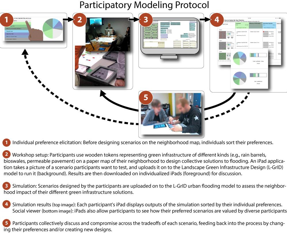 Participatory Modeling Protocol